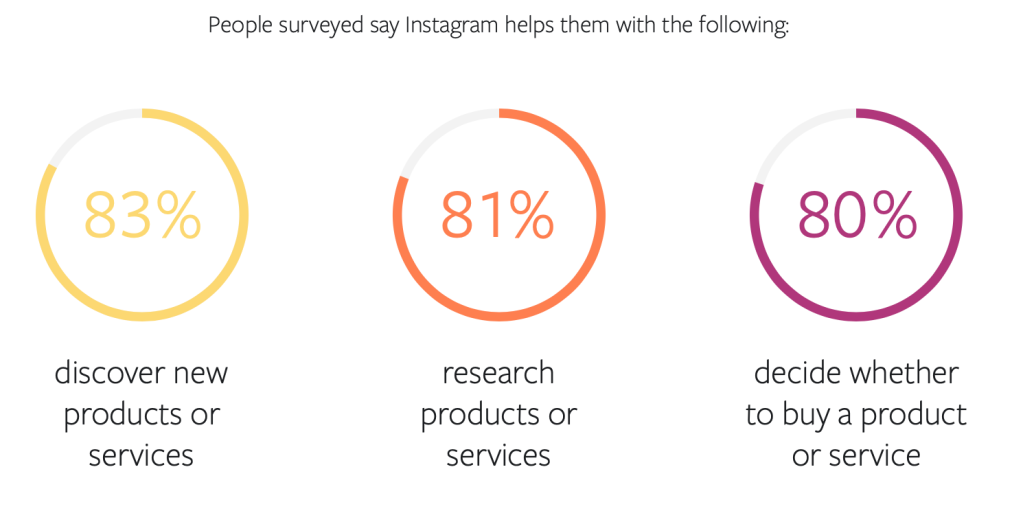 Over 80% of Instagram users use the platform to discover, research and make purchase decisions.